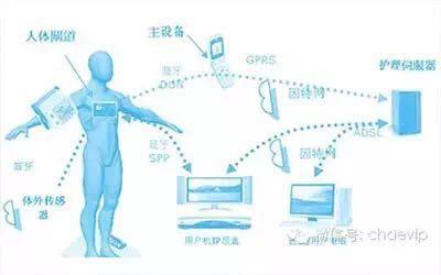 随着移动互联网,物联网技术的发展,移动医护,设备/人员定位,患者